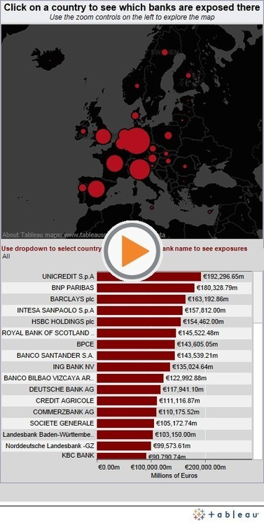 Estudio de caso: Where are Europe's banks most exposed? | Social Network Analysis | Scoop.it