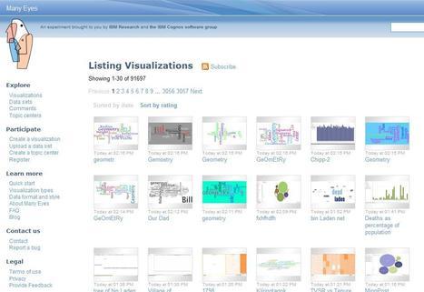 Many Eyes : Browsing visualizations | Social media kitbag | Scoop.it