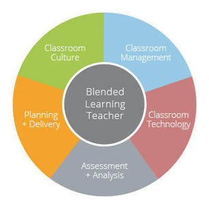 Introducing 5 domains of Blended Learning teaching | Profesores TIC | Scoop.it