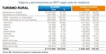 Turespaña ayudará al turismo rural a venderse mejor en el extranjero | Hosteltur.com | desarrollo local | Scoop.it