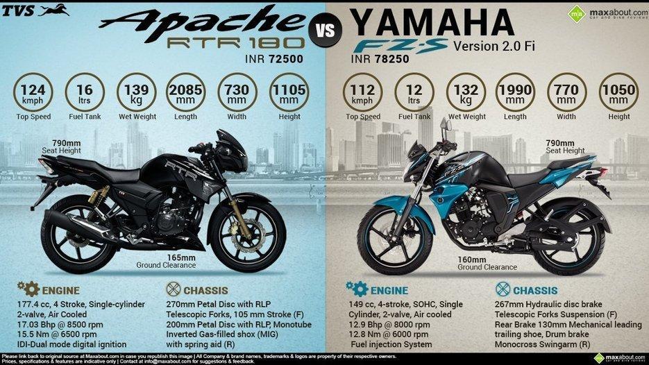 Yamaha Ky