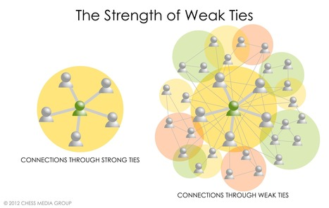 Why Every Employee Should Be Building Weak Ties At Work | Dave B's Collaboration in Organisations | Scoop.it