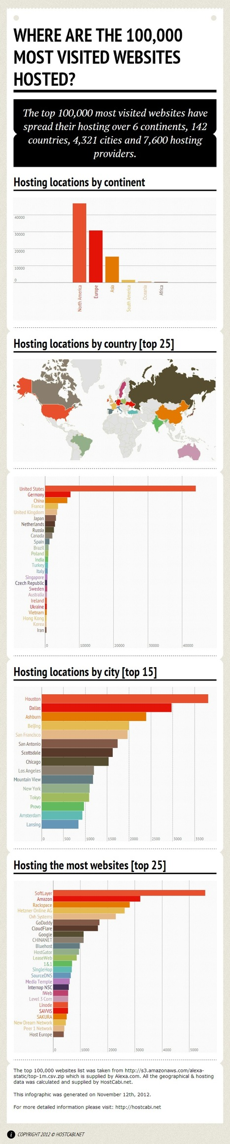 Amsterdam the best 'hostingcity' of Europe – infographic /@BerriePelser | Social Media (network, technology, blog, community, virtual reality, etc...) | Scoop.it