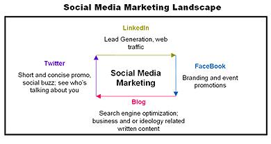Study: 93% of B2B Marketers Use Social Media Marketing | Be Social On Media For Best Marketing ! | Scoop.it