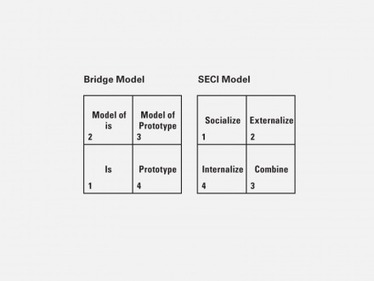"""Design as Learning—or """"Knowledge Creation""""—the SECI Model 