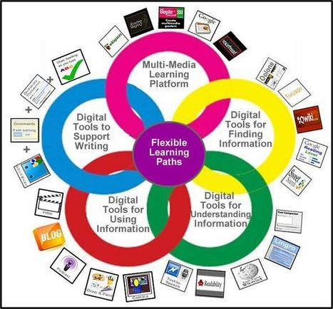 Ed Tech & Social Media | 21st Century Tools for 21st Century Learners | Scoop.it