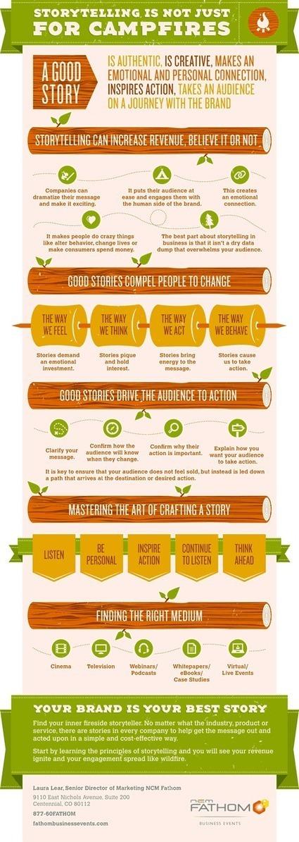 Using Storytelling to Strengthen Your Brand | Enterprise Social Media | Scoop.it