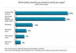 Developers will flock to public cloud in 2012 | Cloud Computing the future or Not so much? | Scoop.it
