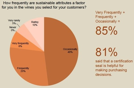 Do Wine Buyers Really Care About Sustainability? | Autour du vin | Scoop.it