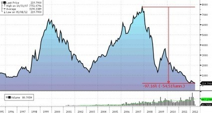 #Greek Stocks Plummet To 20-Year Lows | ZeroHedge | Commodities, Resource and Freedom | Scoop.it