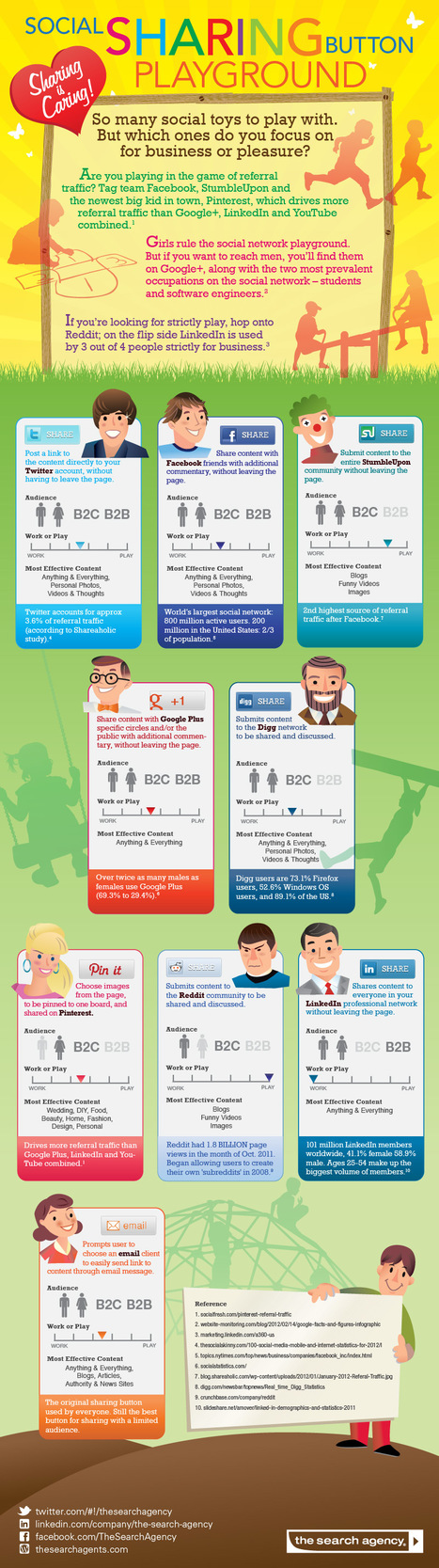 INFOGRAPHIC: Social Sharing Button Playground | The Search Agents | 1-MegaAulas - Ferramentas Educativas WEB 2.0 | Scoop.it