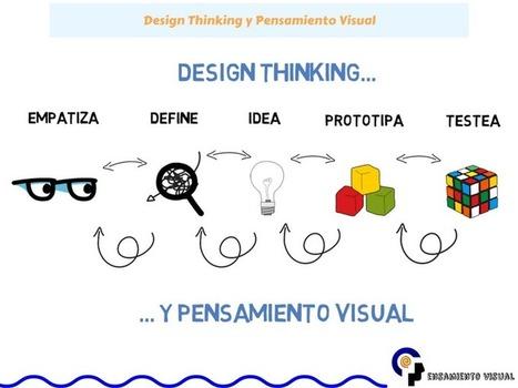 Metodología Design Thinking y Pensamiento Visual | Metodología Didáctica para el E-learning | Scoop.it