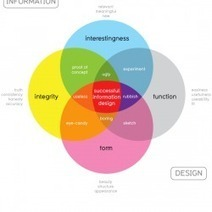 What Makes Good Information Design?   Visual.ly   Irresistible Content   Scoop.it