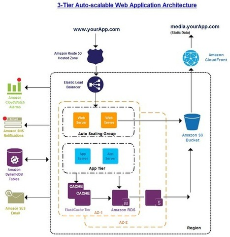 Aws Architecture Diagrams And Aws Architecture