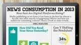How Do Americans Get Their News in 2013? [INFOGRAPHIC] | Social Media Today | ESocial | Scoop.it