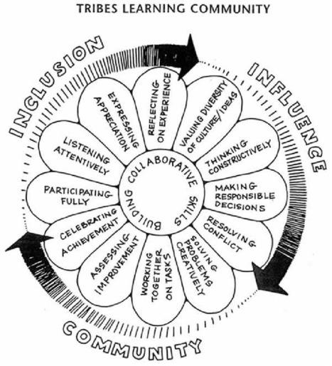 Entornos Complejos de Aprendizaje | Learning throughout life | Scoop.it