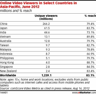 Vietnam Tops Online Video Viewing Penetration in Asia-Pacific | Digital Stats and Trends | Scoop.it
