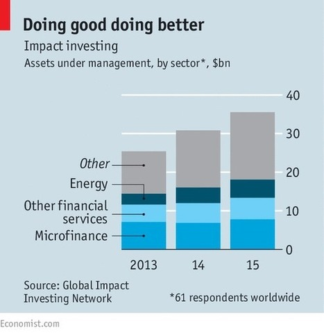 """""""Impact investing"""" inches from niche to mainstream 