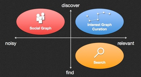 4 ways to leverage the Interest Graph through impacting Content Curation | The Educational Technologist | Scoop.it