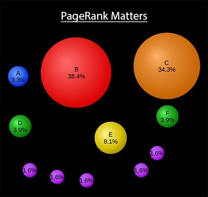 Why PageRank Matters | BI Revolution | Scoop.it