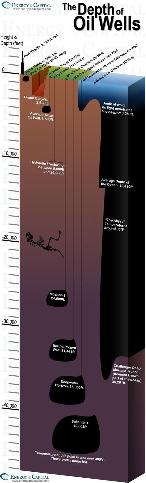 The Depth of Oil Wells | green infographics | Scoop.it