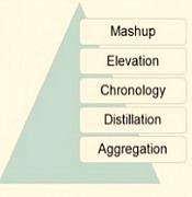 Los 5 modelos de curación de contenidos según Rohit Bhargava (por Miguel Lluva) | Apuntes desde la nube sobre Marketing digital | Scoop.it