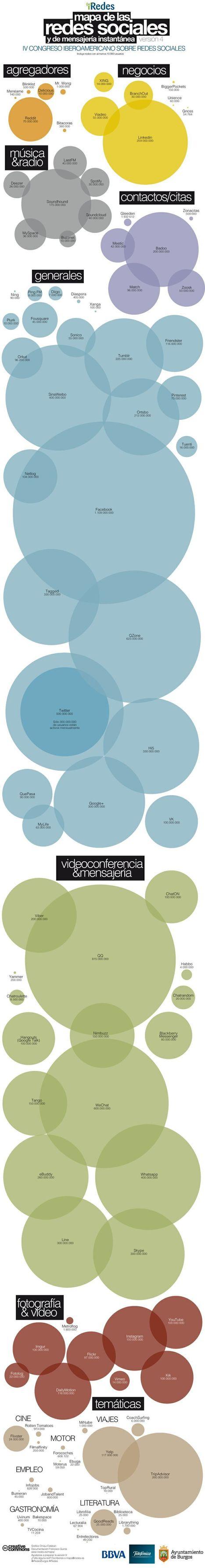 Nuevo mapa de las redes sociales 2014 #iRedes |... | Mi clase en red | Scoop.it
