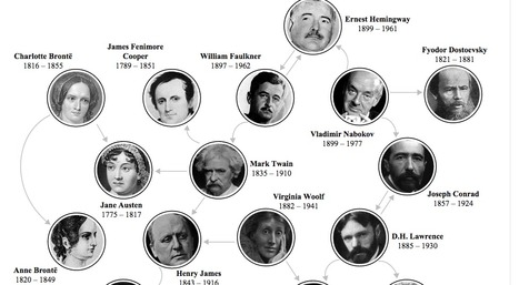 Classic Authors Who Suck, According To Other Classic Authors |  #controverses #dataviz #SNA | Influence et contagion | Scoop.it