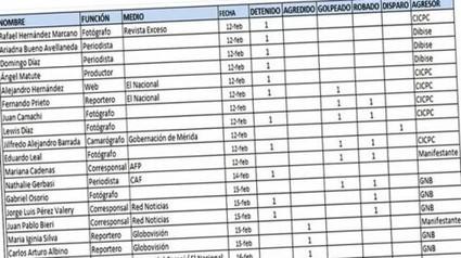 Periodismo ciudadano y redes sociales para superar la censura en #Venezuela | @pciudadano | Periodismo Ciudadano | Scoop.it