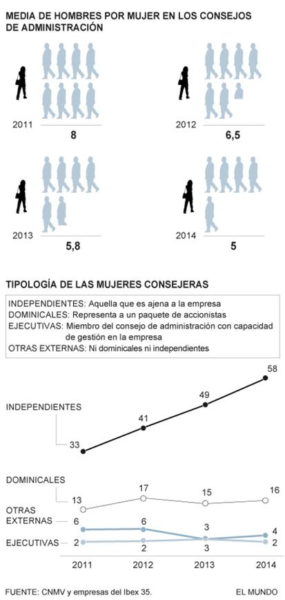 Sólo una mujer por cada cinco hombres en el Ibex | Innovacion y Responsabilidad Social | Scoop.it