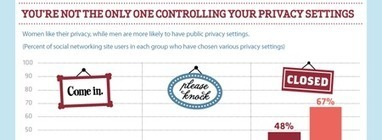 Social Media Management: Protect Your Privacy   For the Love of Infographics   Scoop.it