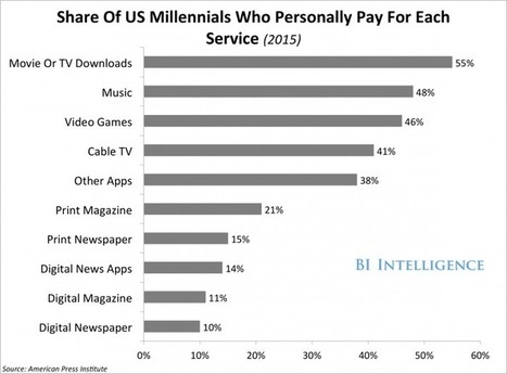 US millennials willing to pay for entertainment, but not digital news | Veille Hadopi | Scoop.it