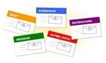 #ClasseTICE - Domaine 5 : communiquer, échanger   TUICE_primaire_maternelle   Scoop.it