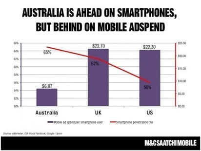 Australian Digital Stats Compilation | DigitalMarketingLab | Digital and Social | Scoop.it