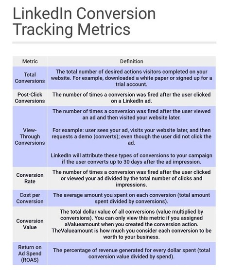 Everything You Need to Know About LinkedIn Conversion Tracking | Linkedin for Business Marketing | Scoop.it
