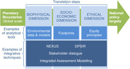 From Planetary Boundaries to national fair shares of the global safe operating space — How can the scales be bridged? | The Great Transition | Scoop.it