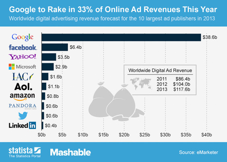 Google To Earn 33% Of Online Ad Revenues In 2013 (Twitter Just 0.5%) [CHART] - AllTwitter | Social Media Marketing | Scoop.it