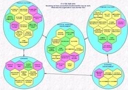 Prendre des notes en couleur - Integral Personality Blog | Nouveaux paradigmes | Scoop.it