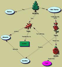 Herramientas para elaborar mapas conceptuales | Representando el conocimiento | Scoop.it