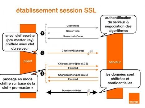Excellent article de @jeffman78 (#OBS) #OpenSSL : la faille #MiTM décryptée | #Security #InfoSec #CyberSecurity #Sécurité #CyberSécurité #CyberDefence & #DevOps #DevSecOps | Scoop.it