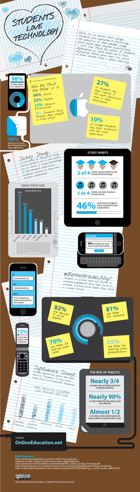 How Students Use Technology [INFOGRAPHIC] | English 2.0 | Scoop.it