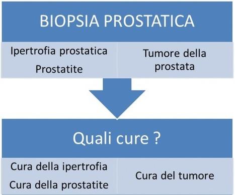 prostata formatting