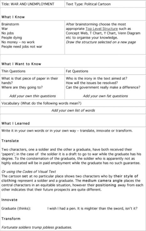 NAPLAN 2011 Teaching Strategies | Hogan's Learning Links | Scoop.it