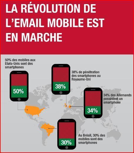 Infographie : mobile et email font bon ménage | e-Veille : Social Media, Marketing, NTIC ... | Infography | Scoop.it