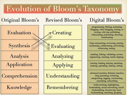 Wonderful Visual Featuring The Three Versions of Bloom's Taxonomy ~ Educational Technology and Mobile Learning