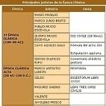 El derecho romano - Roma y su legado - Latín 1º   Derecho Romano   Scoop.it