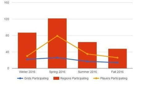 Hypergrid Hunt activity peaked last spring, next hunt is in January – | Virtual Worlds, Virtual Reality & Role Play | Scoop.it
