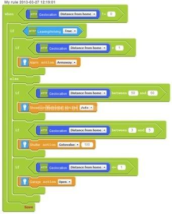 Zipabox : Latitude et géolocalisation ! | inalia | Scoop.it