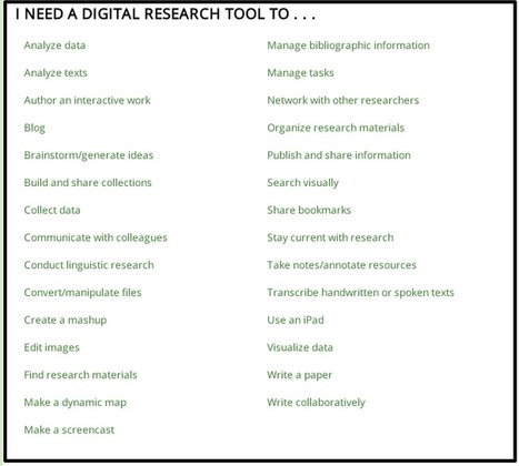 A Great Collection of Web Tools for Researchers and Academics ~ Educational Technology and Mobile Learning | Calling All Lecturers | Scoop.it