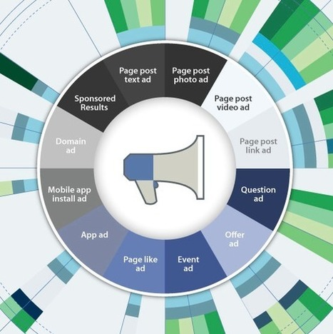 Facebook Ads: le misure sono importanti | Social Media (network, technology, blog, community, virtual reality, etc...) | Scoop.it